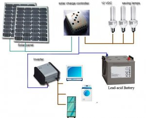 Ups Battery Charge By Solar System Karachi Free